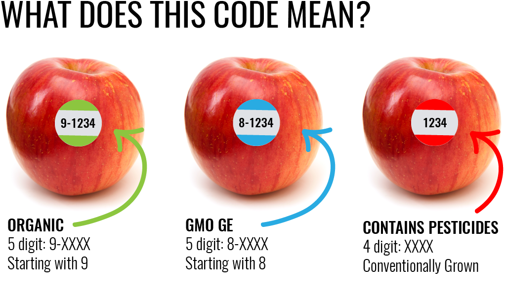food-labeling-codes.png