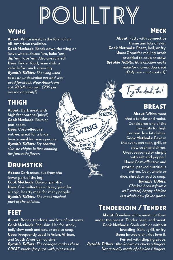 chicken wing. chicken thigh. chicken drumstick. chicken feet. chicken neck. chicken breast. chicken tenderloin. chicken tender.
