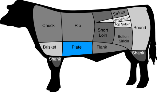Week 4: Steak Cuts Explained