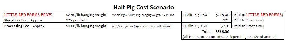 half-pig-cost.JPG
