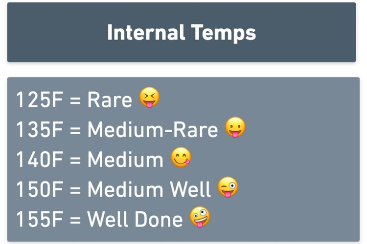 Internal Meat Temperature Guide