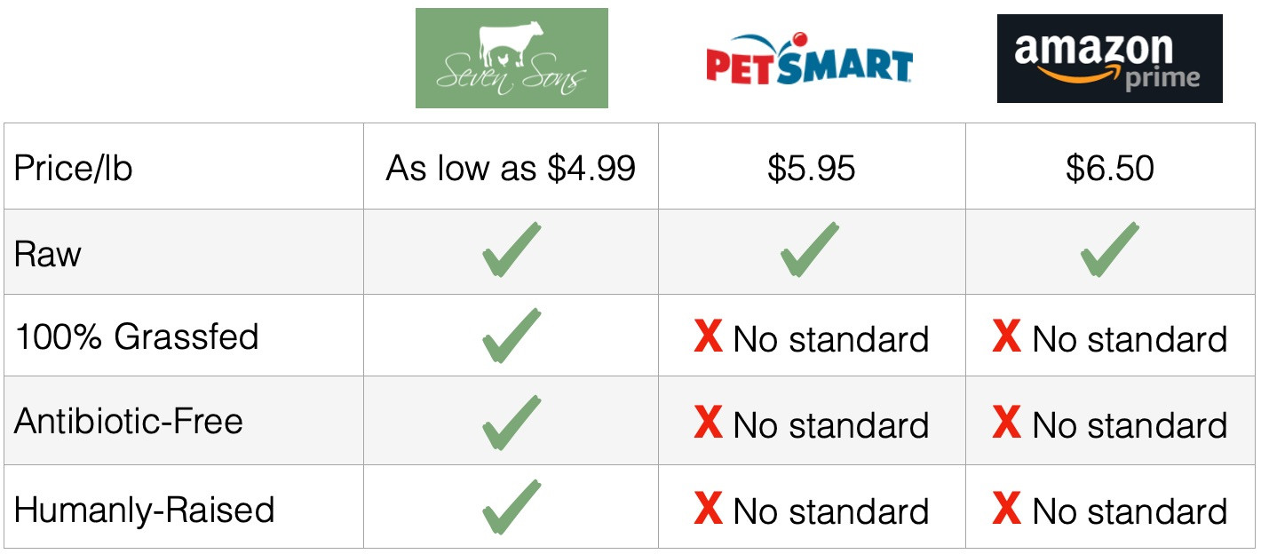 comparable-pet-food-products.jpg