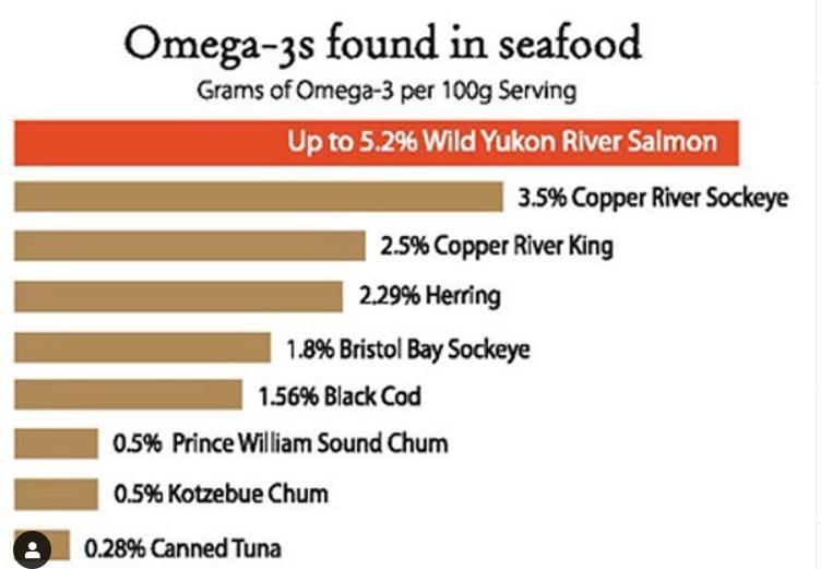 SalmonChart.png