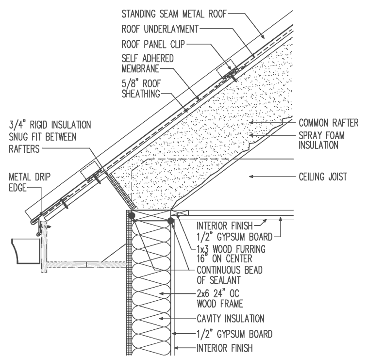Metal roof unvented spray foam cavity insulation drawing detail publicscrutiny Images