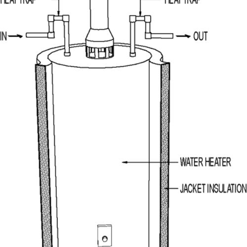 insulation retrofit at gas water heater