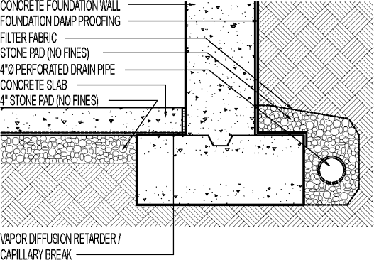 Exterior Foundation Drain Damp Proofing