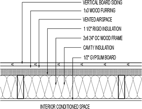 Plan Detail Vertical Board Siding 1 1 2 Quot Rigid