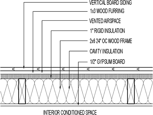 Plan Detail Vertical Board Siding 1 Quot Rigid