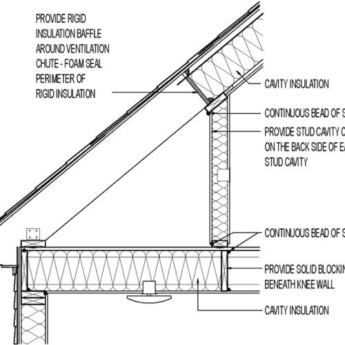 Attic Knee Wall Insulated Greenbuildingadvisor