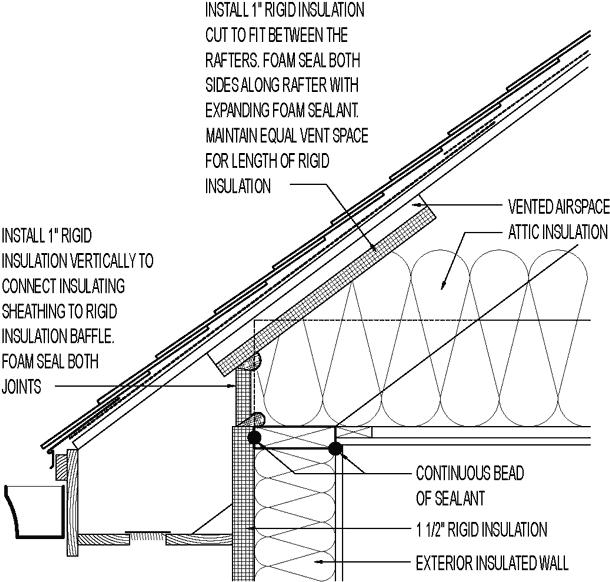 "1"" Exterior Insulation Sheathing As Attic Eave Baffle"