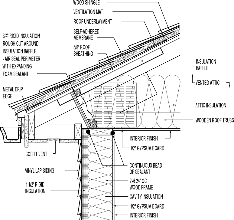 Vented Attic For Cold Climate Raised Heel Truss Wood