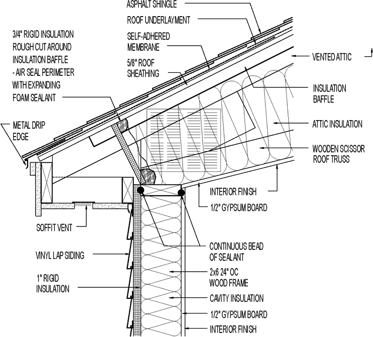 vented attic for mixed climate  scissor truss   asphalt