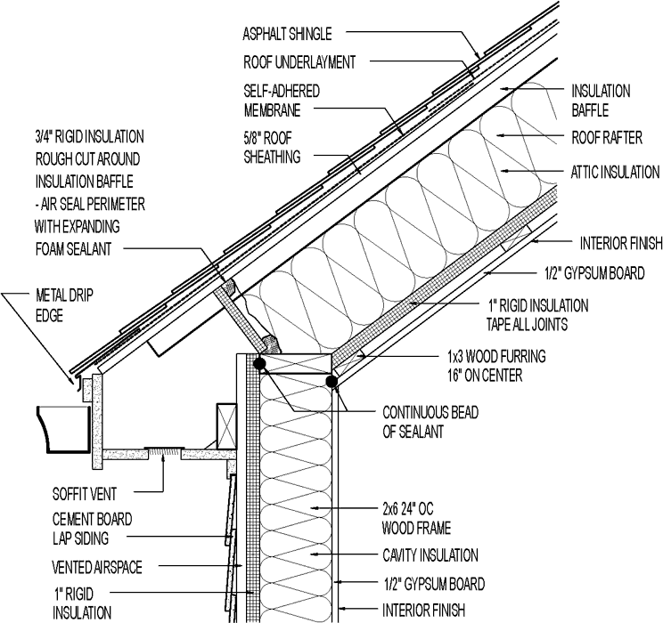 vented roof  u0026 siding for mixed climate  cathedral ceiling