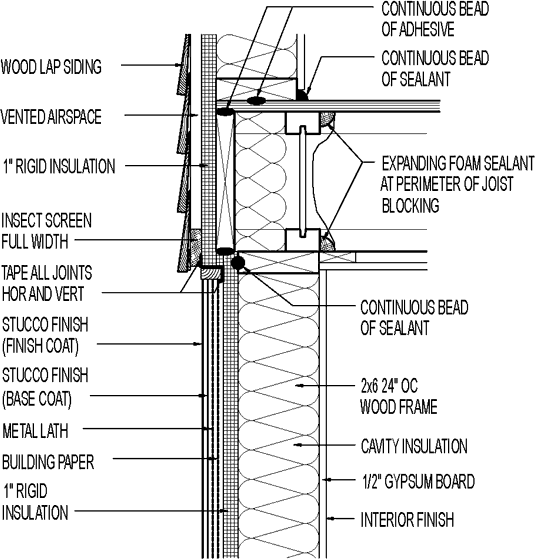 Wall Section Wood Lap Siding Above Stucco Exterior 1 Rigid Rh Greenbuildingadvisor Com Sheathing OSB