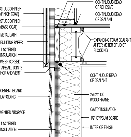 Wall Section Stucco Exterior Above Cement Board Lap