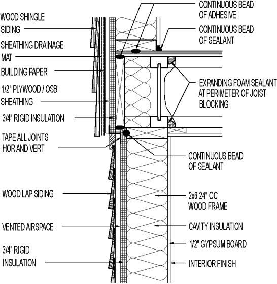 Wall Section Wood Shingle Siding Above Wood Lap