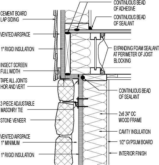 Cantilevered Wall Section Fiber Cement Over Stone Veneer