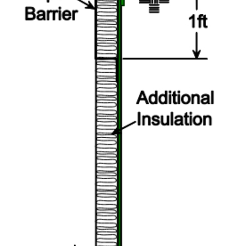 How to Finish Exterior Foundation Insulation