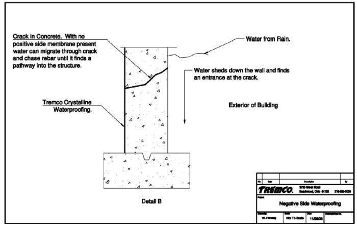 Installing Basement Waterproofing From The Negative Side