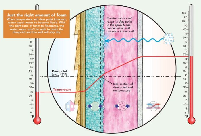 Thermal And Moisture Control Layers
