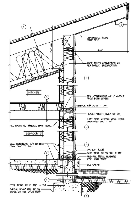 Off Grid In Canada The Building Envelope