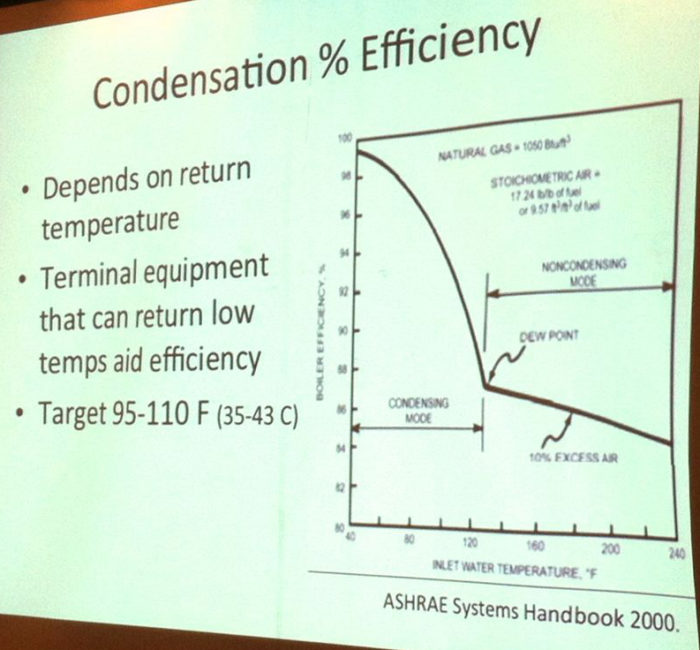 Sizing a Modulating Condensing Boiler - GreenBuildingAdvisor