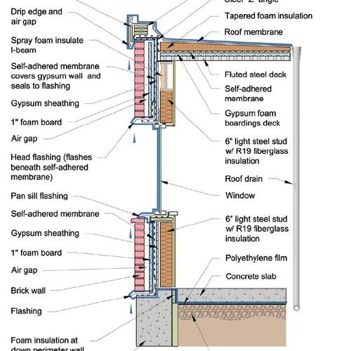 Thermal and Moisture Control Layers - GreenBuildingAdvisor