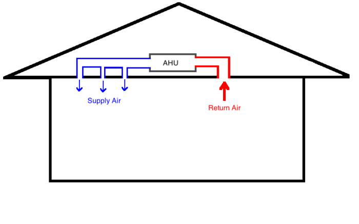 Is It Ok To Close Air Conditioner Vents In Unused Rooms