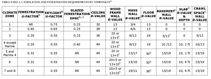 The 2012 Code Encourages Risky Wall Strategies