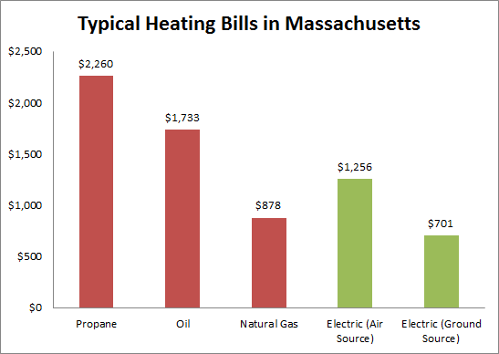 Stop Using Propane and Oil and Go Electric - GreenBuildingAdvisor on
