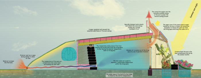 Earthship Hype and Earthship Reality - GreenBuildingAdvisor on zero energy home plans, earth home plans, earthship 3-bedroom plans, castle earthship plans, floor plans, earthship building plans, earthship construction plans, new country home plans, green home plans, three story home plans, off the grid home plans, organic home plans, survival home plans, straw homes or cottage plans, self-sufficient home plans, one-bedroom cottage home plans, luxury earthship plans, classic home plans, permaculture home plans,