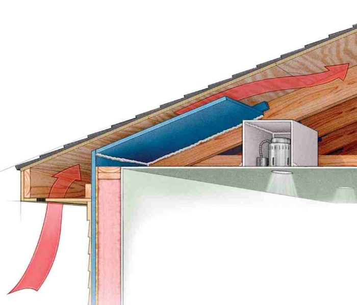 All About Attic Venting - GreenBuildingAdvisor on siding for homes, roof ac units for homes, flat roofs for homes, windows for homes, glass for homes, steps for homes, doors for homes, metal roofs for homes, roof turbines for homes, roof awnings for homes, heaters for homes, skylights for homes, louvers for homes, air conditioners for homes, lockers for homes, floor drains for homes, gutters for homes, dome lights for homes, flooring for homes, tile roofs for homes,