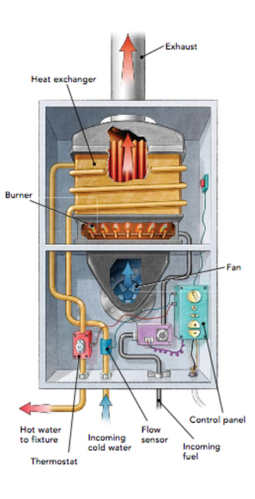 fixing a hot-water problem - greenbuildingadvisor