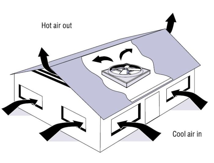 8ce9f597fca A whole-house fan is usually installed on the attic floor near the center  of your house. In the late evening or early morning