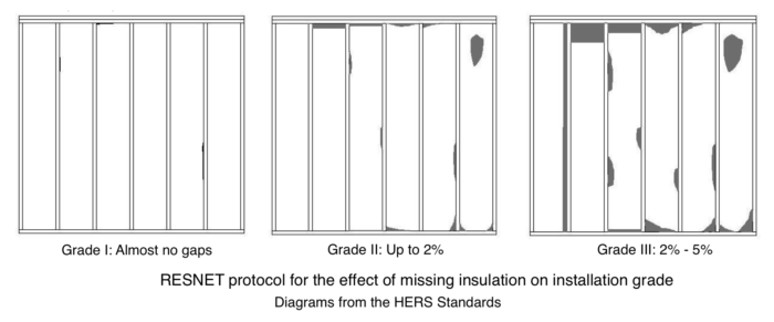 grading the installation quality of insulation