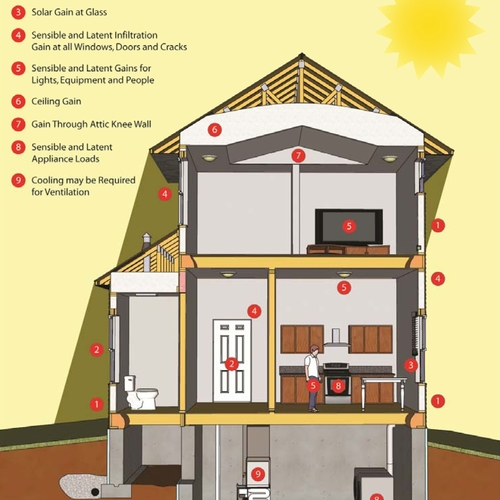 How to Perform a Heat-Loss Calculation — Part 2 - GreenBuildingAdvisor