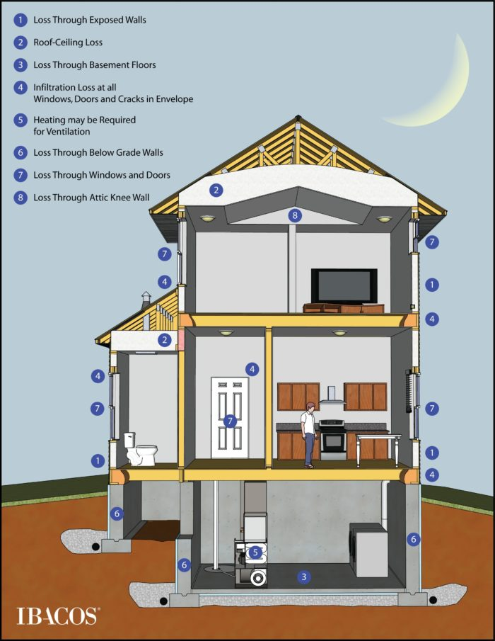 How to perform a heat loss calculation part 2 greenbuildingadvisor heat loss calculation methods have to consider all the different ways that heat leaves a house during the winter image credit ibacos solutioingenieria Gallery