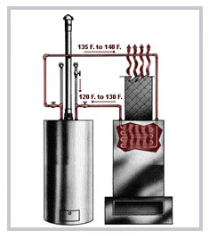Using Hot Water To Heat Air With A Hydronic Furnace