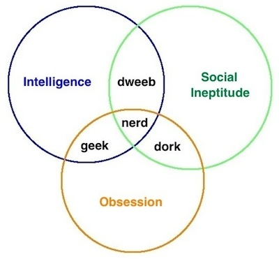 Are You A Green Building Geek Nerd Dork Or Dweeb