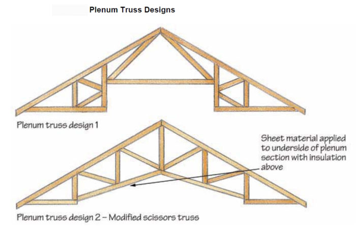 Keeping ducts indoors greenbuildingadvisor for How to order roof trusses