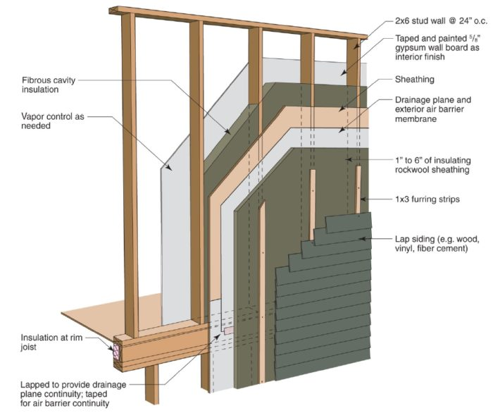 Installing mineral wool insulation over exterior wall - Plywood sheathing for exterior walls ...