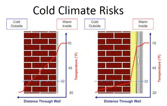 Insulating old brick buildings greenbuildingadvisor for What r value do i need for exterior walls
