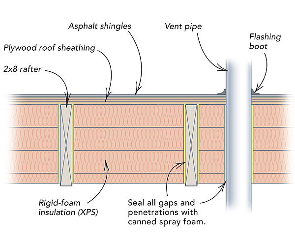 How To Retrofit A Roof With Insulation Greenbuildingadvisor