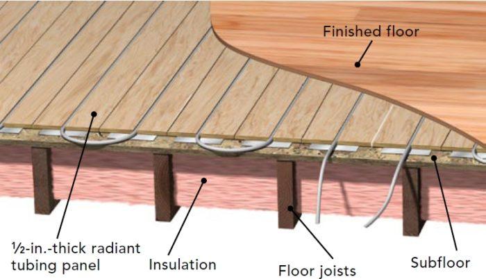 Is Radiant Floor Heat Really The Best Option Greenbuildingadvisor