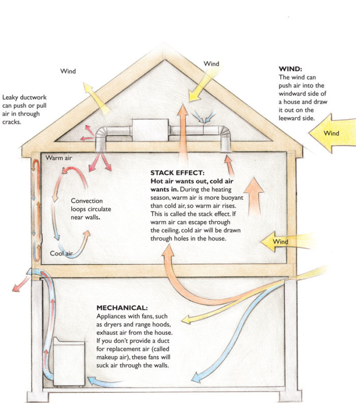 Moisture Inside Vapor Barrier For A New Construction: Air Leaks Or Thermal Loss: What's Worse?