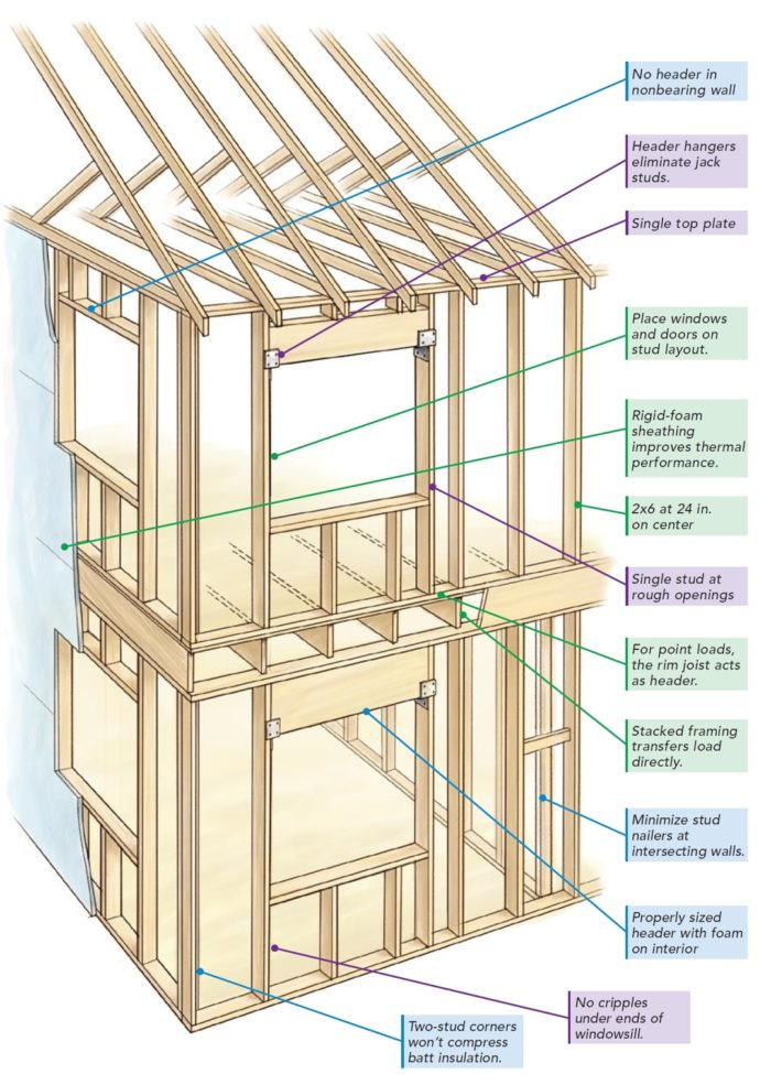 The Pros and Cons of Advanced Framing - GreenBuildingAdvisor