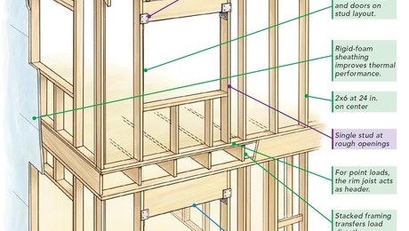 The Pros and Cons of Advanced Framing - GreenBuildingAdvisor