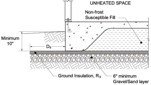 Foam Under Footings Greenbuildingadvisor
