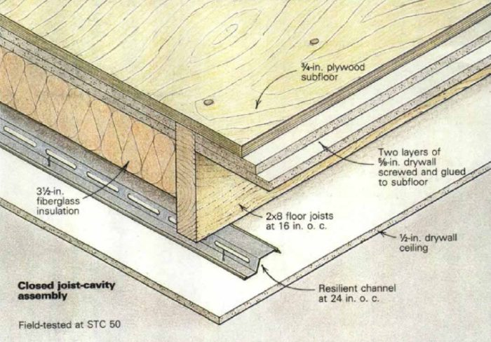 61c6b363de44 Some of the same principles used to reduce sound transmission through  floors can also be applied to walls. Image Credit  Fine Homebuilding