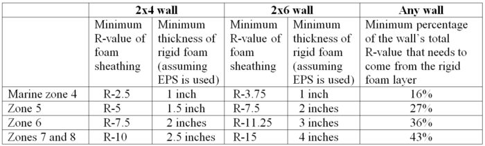 the Minimum Thickness of Rigid Foam Sheathing ... on exterior wall types, exterior brick veneer thickness, exterior wall plywood thickness, typical exterior wall thickness, shingles thickness,